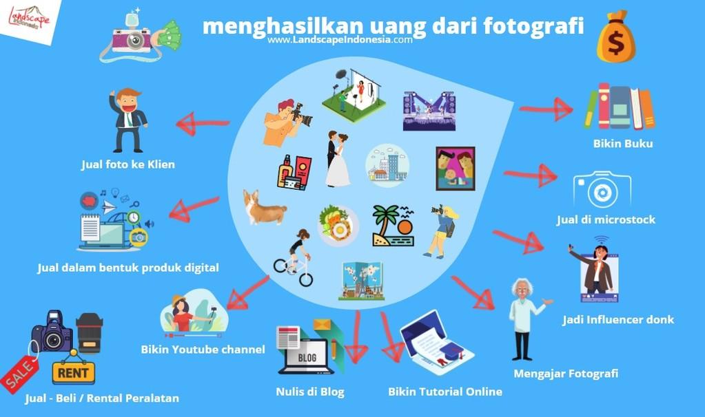 menghasilkan uang dari fotografi 2 1024x606 - Beberapa Cara dan Tips Untuk Menghasilkan Uang dari Fotografi